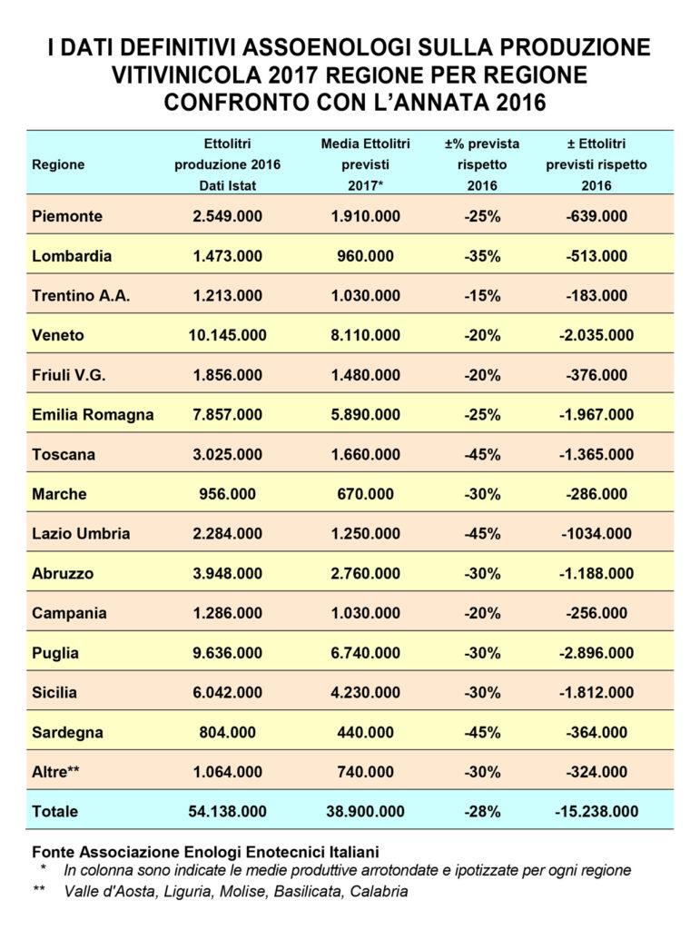 Produzione Vinicola 2017 Regione per Regione